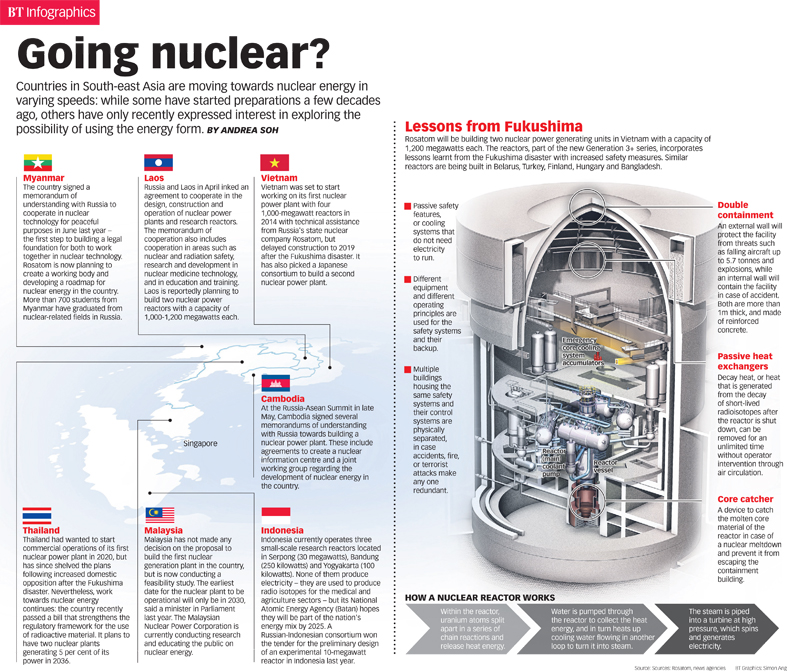 Going Nuclear (Image Source: The Business Times)