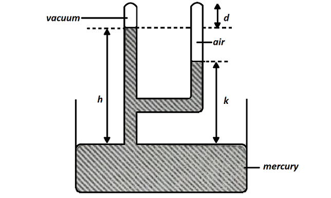 Pressure in a fork tube