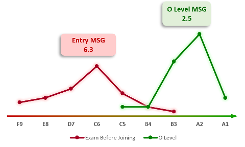 2016-2018 O Level Result - Graph (50%)