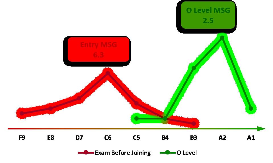 2016-2018 O Level Result - Graph